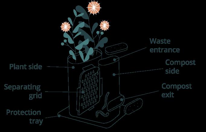 Schéma explicatif du pot de fleurs composteur